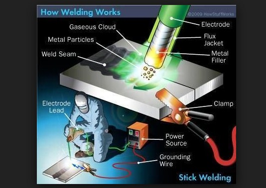 Different Types Of Welding By Electric Heat