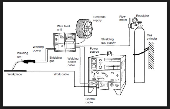 Different Types Of Welding By Gas Shielding