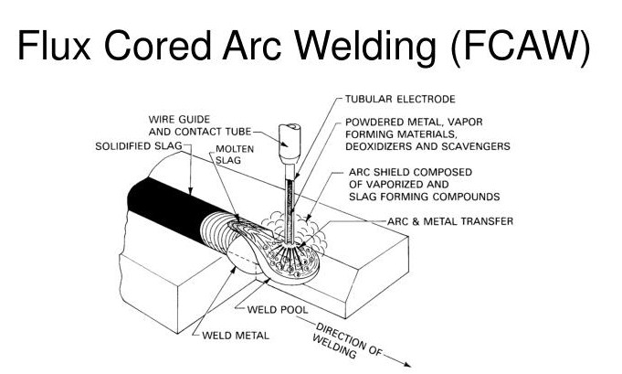Fcaw  Flux Core Arc Welding  Definition  Process  Machine