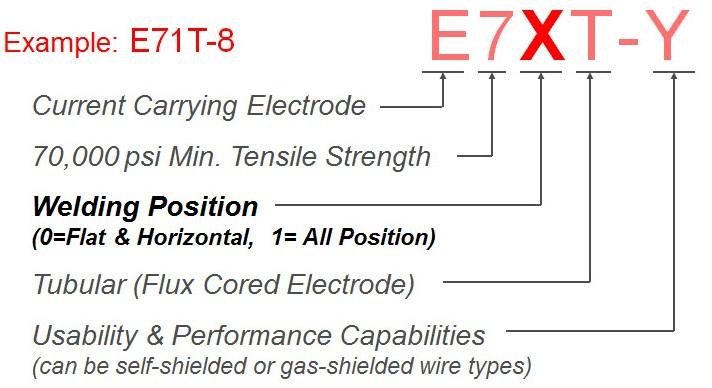FCAW Welding Wire Classification