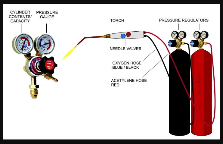 oxy acetylene welding ofw fundamentals pressure settings chart set rh weldingis com Oxy-Acetylene Torch Kit Oxy-Acetylene Cutting Fundamentals