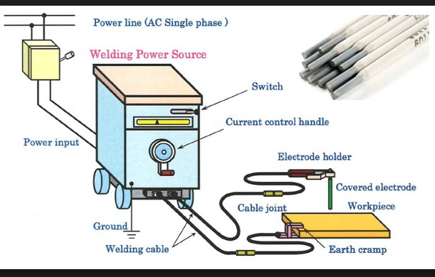 smaw welding diagram   20 wiring diagram images