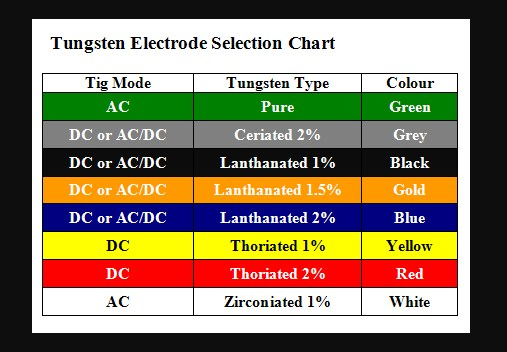TIG Tungsten Electrode Colour Chart