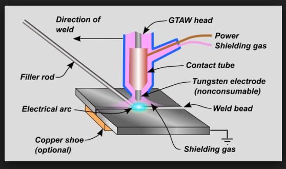 gtaw gas tungsten arc welding or tig welding machine process is rh weldingis com Welding Diagram 2 On 5 welding rod diameter chart