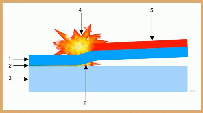 Types Of Welding Base On Explosion