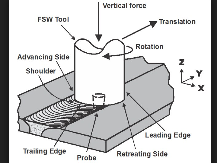 Friction Stir Welding (FSW) Processing