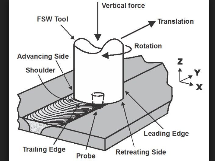 Friction Stir Welding (FSW) Processing