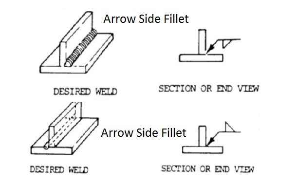 Welding Symbols Guide And Chart All Type Joint Fillet And Groove