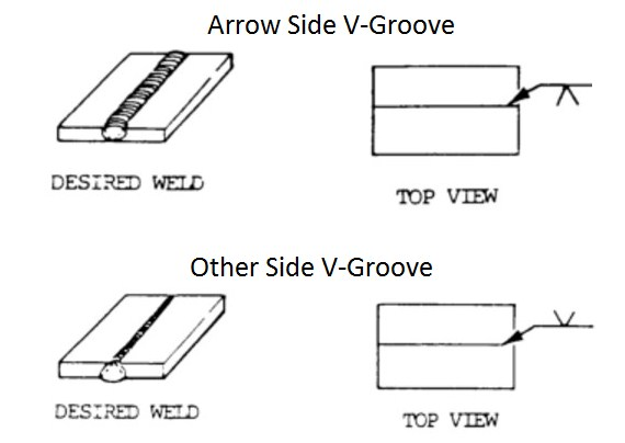 welding symbols guide and chart all type joint (fillet and groovegroove weld symbols