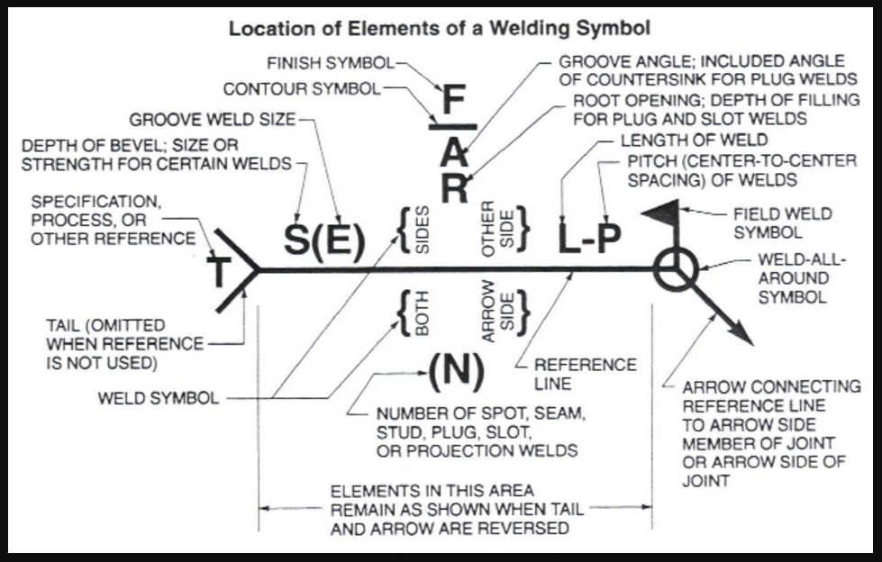 Welding Symbols Guide and Chart All Type Joint (Fillet and