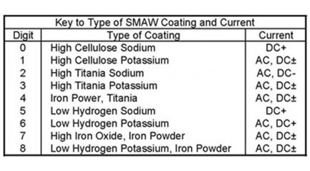 Codification For Flux SMAW Electrode