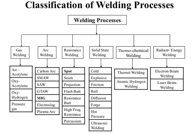 classifications of welding