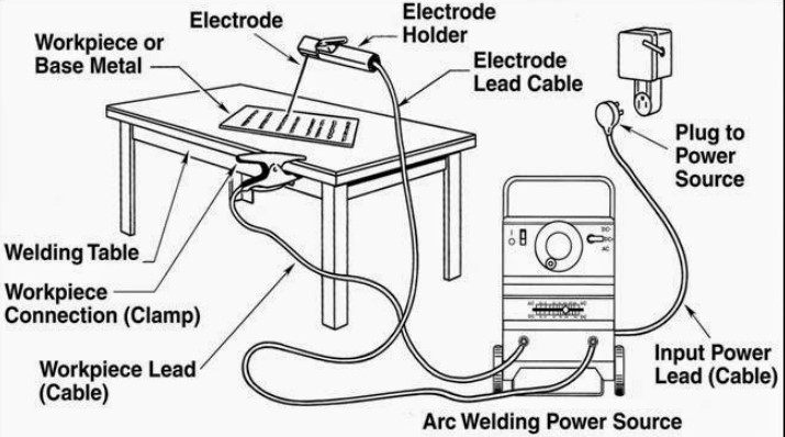 smaw stick welding machine parts, parameter and tips weldingis com Lathe Parts Diagram