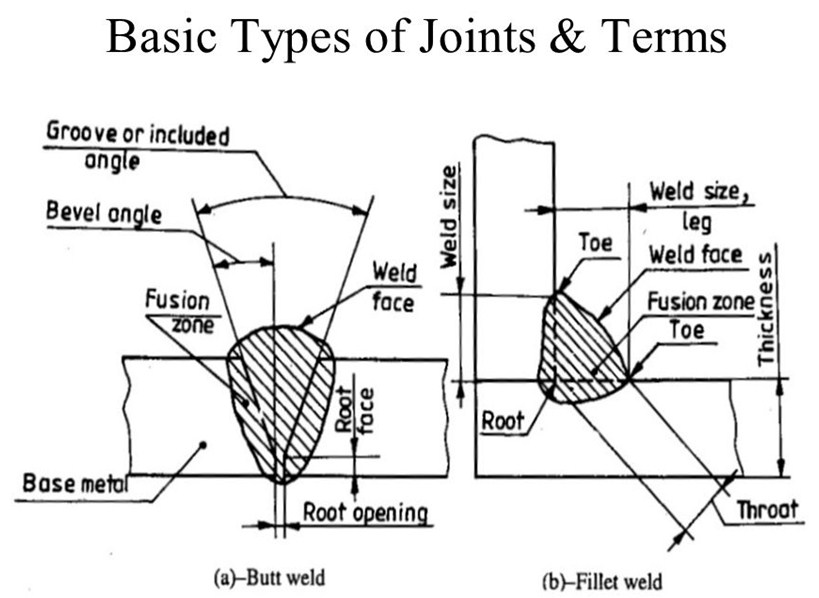 Types Of Welding Joints Design And Welding Symbols Weldingis