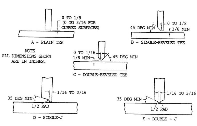 Types Of Welding Joints Design And Welding Symbols Weldingis