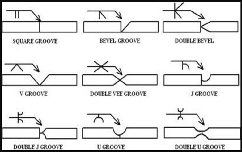Types Of Welding Joints Design and Welding Symbols