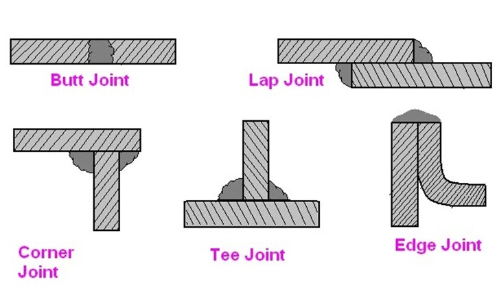 types of welding joints